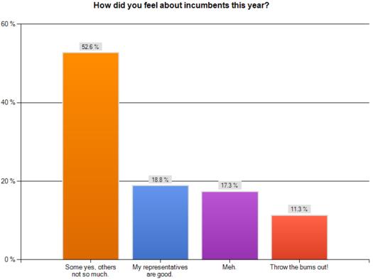 exitpoll2010 incumbents