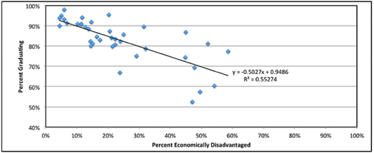 hs graduation rates economic disadvantage graph 2011