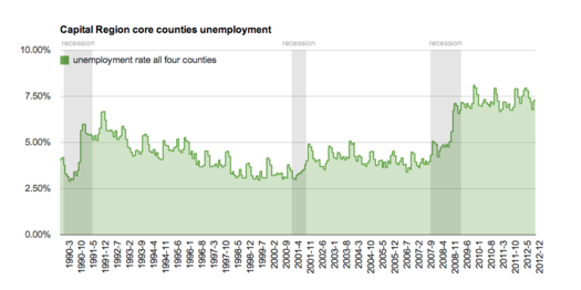 capital region core unemployment 1990-2012