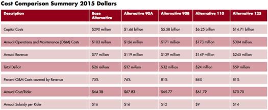 empire corridor high-speed rail cost comparison 2014-March