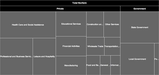 Albany metro job divisions 2014-April