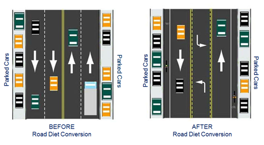Albany 2030 Road Diet example