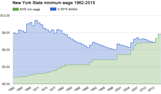 nys minimum wage history cropped