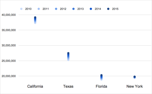 2015 top4 population states trends graph
