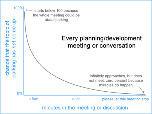 always about parking graph