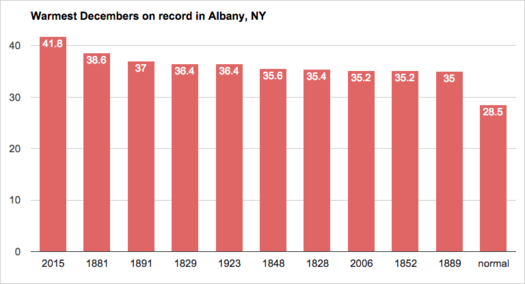 Albany weather warmest Decembers