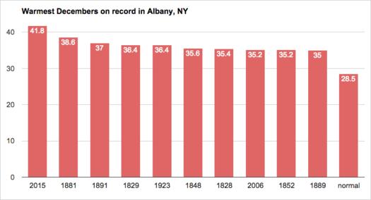 Albany weather warmest Decembers