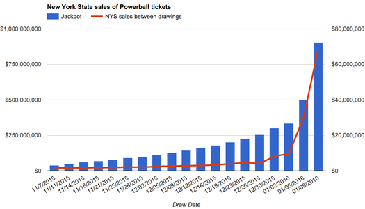 nys powerball sales by drawing
