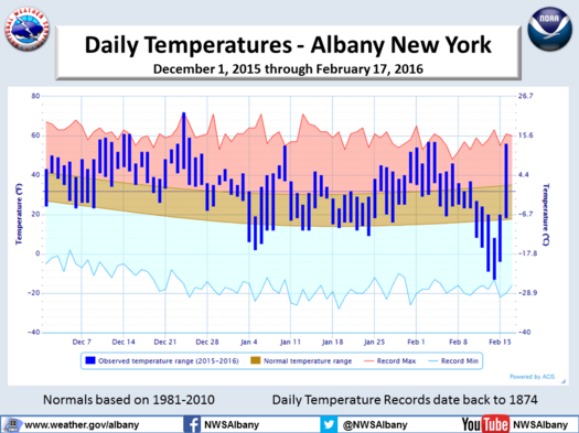 NWS Albany temperature graph 2015-2016_winter Feb17
