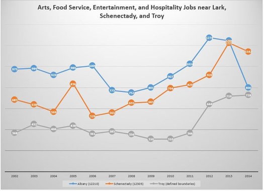 Lark Street hip employment graph Sandy Johnston