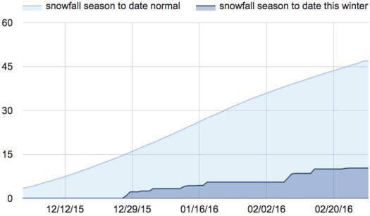 snowfall 2015-2016 December-February