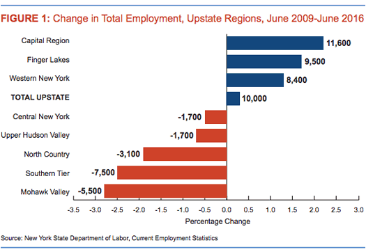 nys osc upstate jobs report regional employment change
