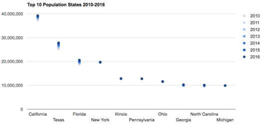 large states population change 2010-2016