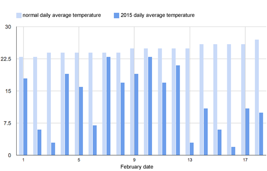 2015 february daily average temperature through February 18