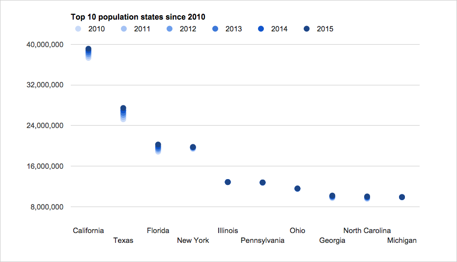 2015 top10 population states trends graph