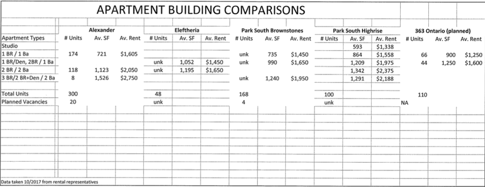 363 Ontario Street Playdium redev rent comparison 2017-10-19