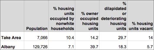 98Acres census block level data