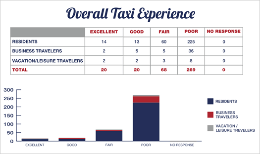 ACCVB taxi experience survey results