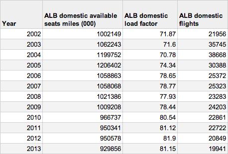 ALB fares capacity
