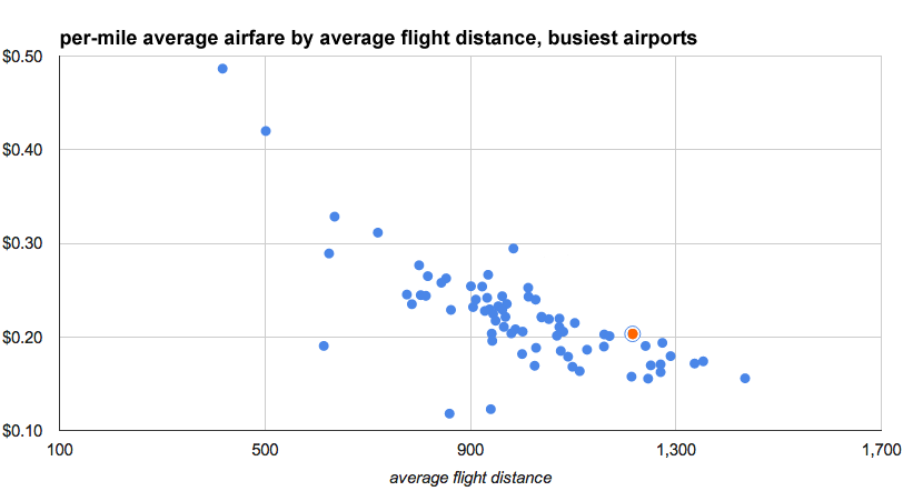 ALB busiest airports per-mile airfare vs distance scatter