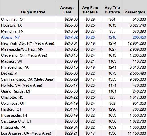 ALB flights top20 avg airfare 2013Q3