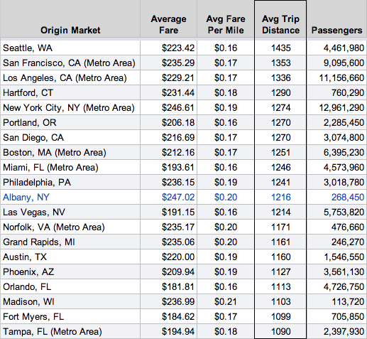 ALB flights top20 avg distance 2013Q3