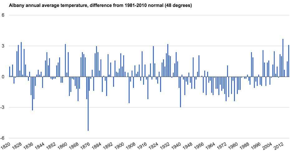 Albany annual temperature avg diff from normal 1820-2016