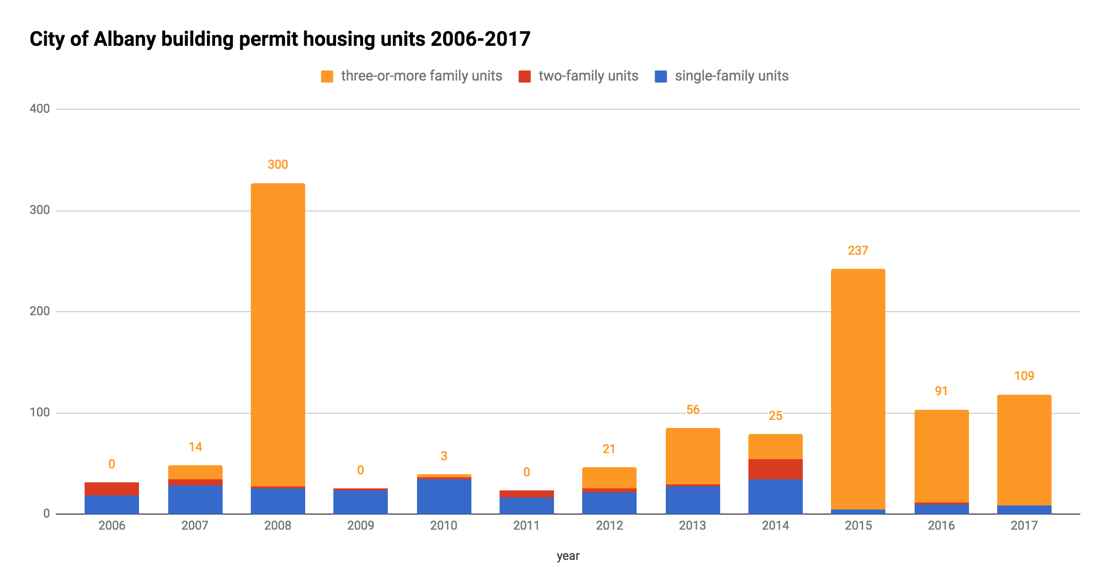 Albany_building_permit_residential_units_2006-2017.png