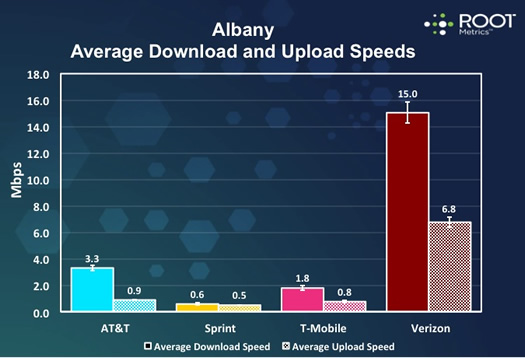 Albany metro area mobile data speeds rootmetrics