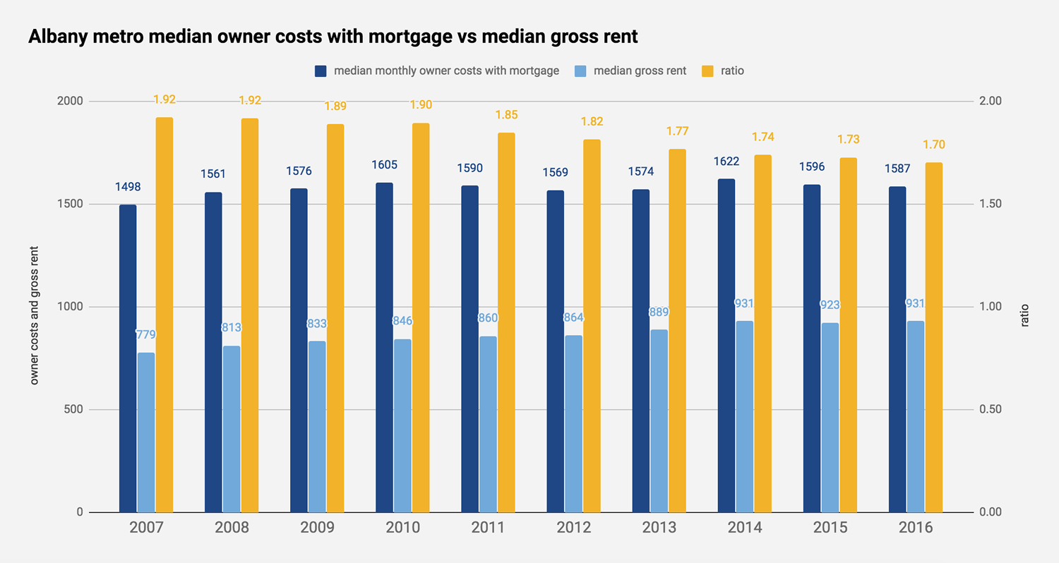 Albany metro home owner costs vs gross rent 2007-2016