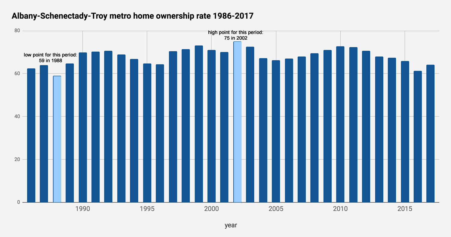 Albany metro home ownership rate 1986-2017