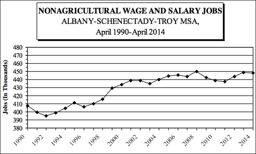 Albany metro jobs 1990-2014