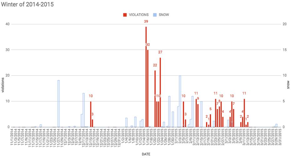 Albany_snow_shoveling_violations_2014-2015.png