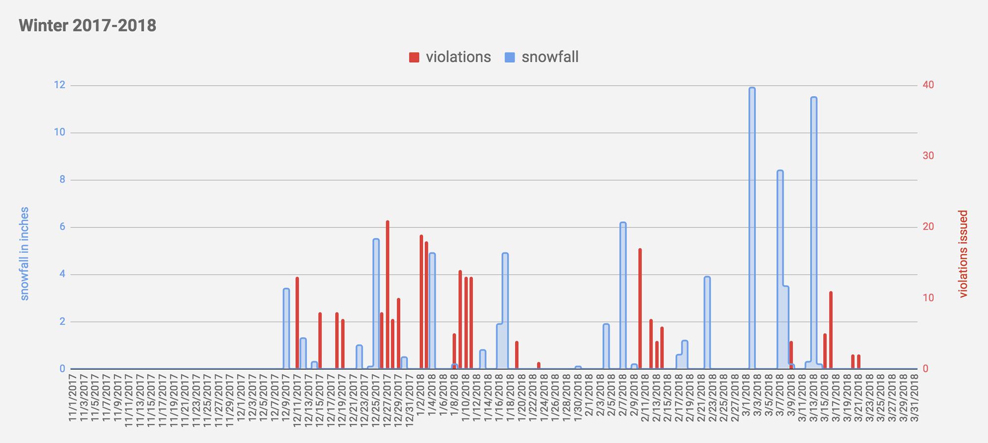 Albany snowfall snowy sidewalk violations 2017-2018