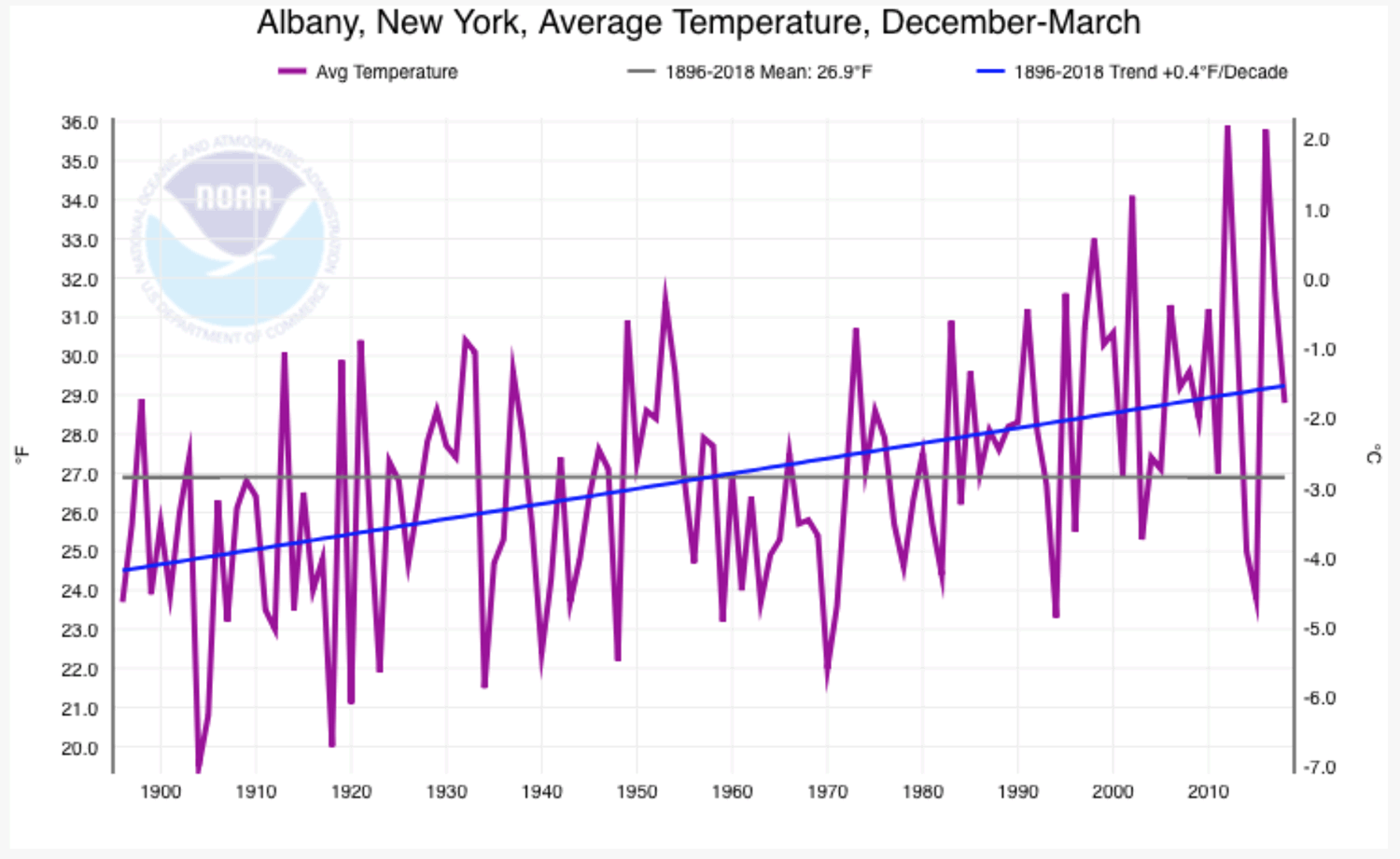 Albany winters 1896-2018 temperature trend