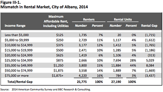 BBC Consulting Albany housing market rental gaps