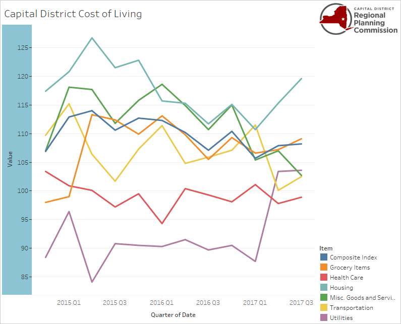 Capital District Cost of Living graph 2017 Q3 CDRPC