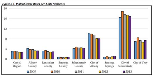 Capital Region Statistical Report 2015 violent crime rate chart