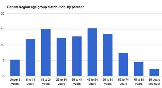 Capital Region age distribution 2012 ACS