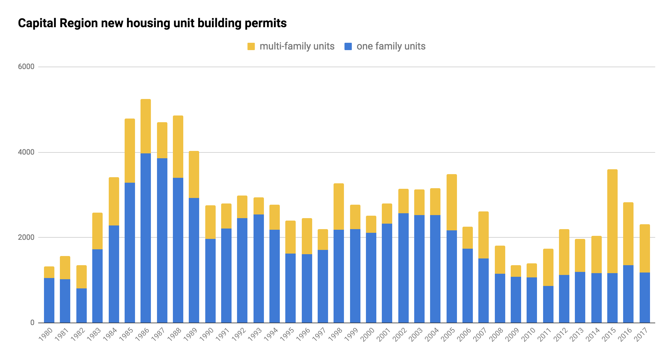 Capital_Region_building_permit_residential_units_single_and_multi_1980-2017.png