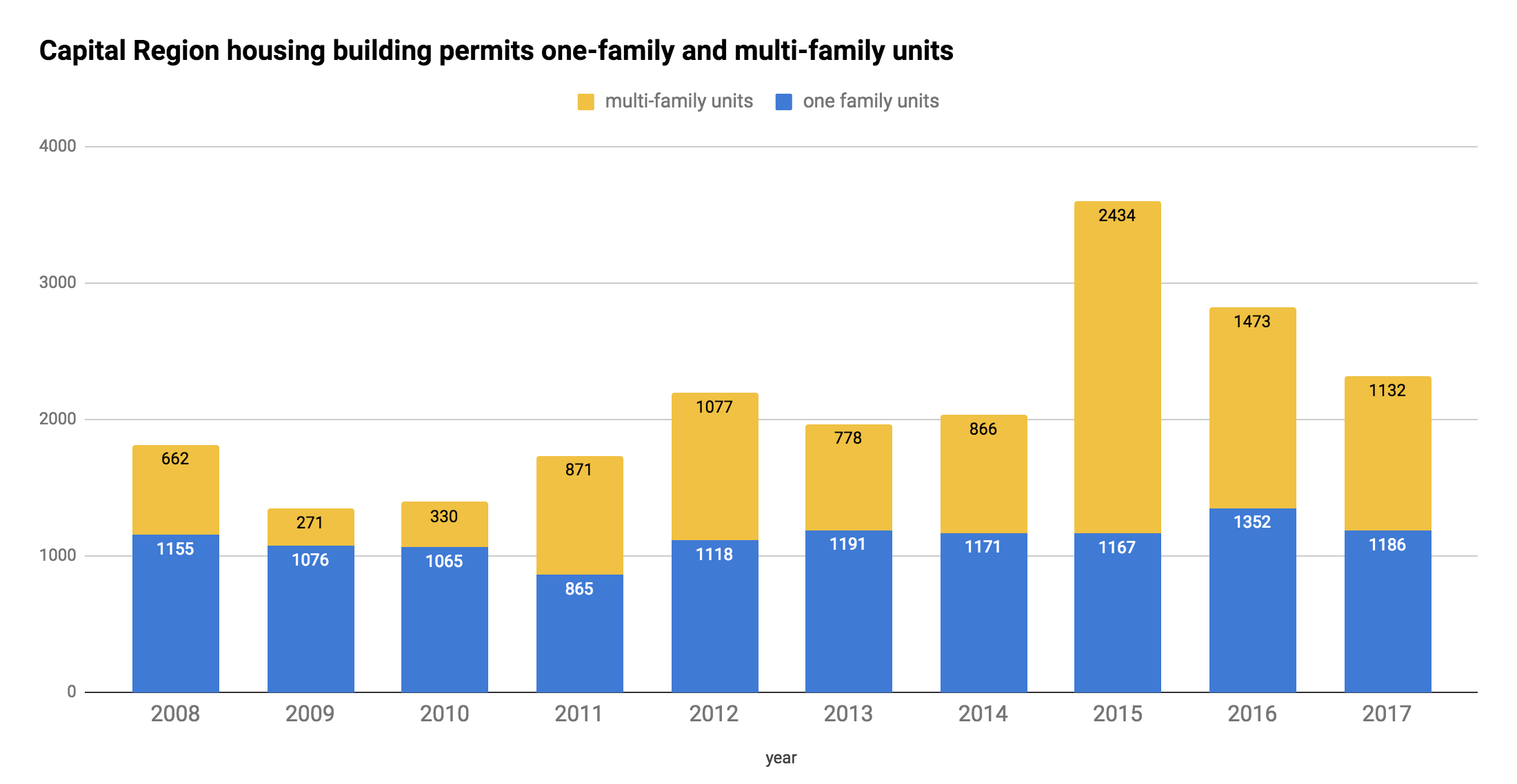 Capital_Region_building_permit_residential_units_single_and_multi_2008-2017.png