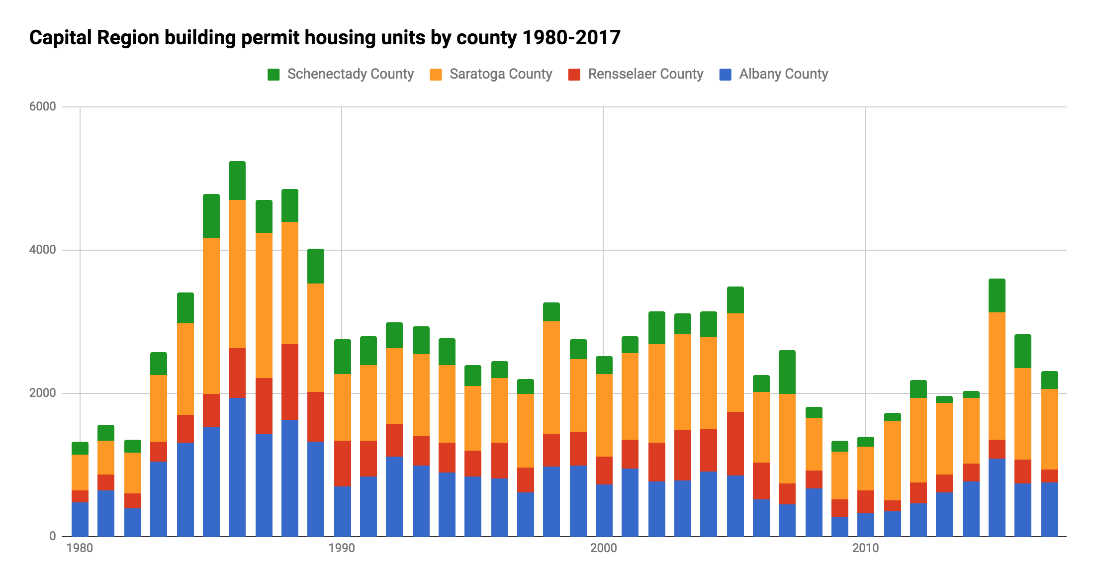 Capital_Region_counties_building_permit_residential_units_1980-2017.png