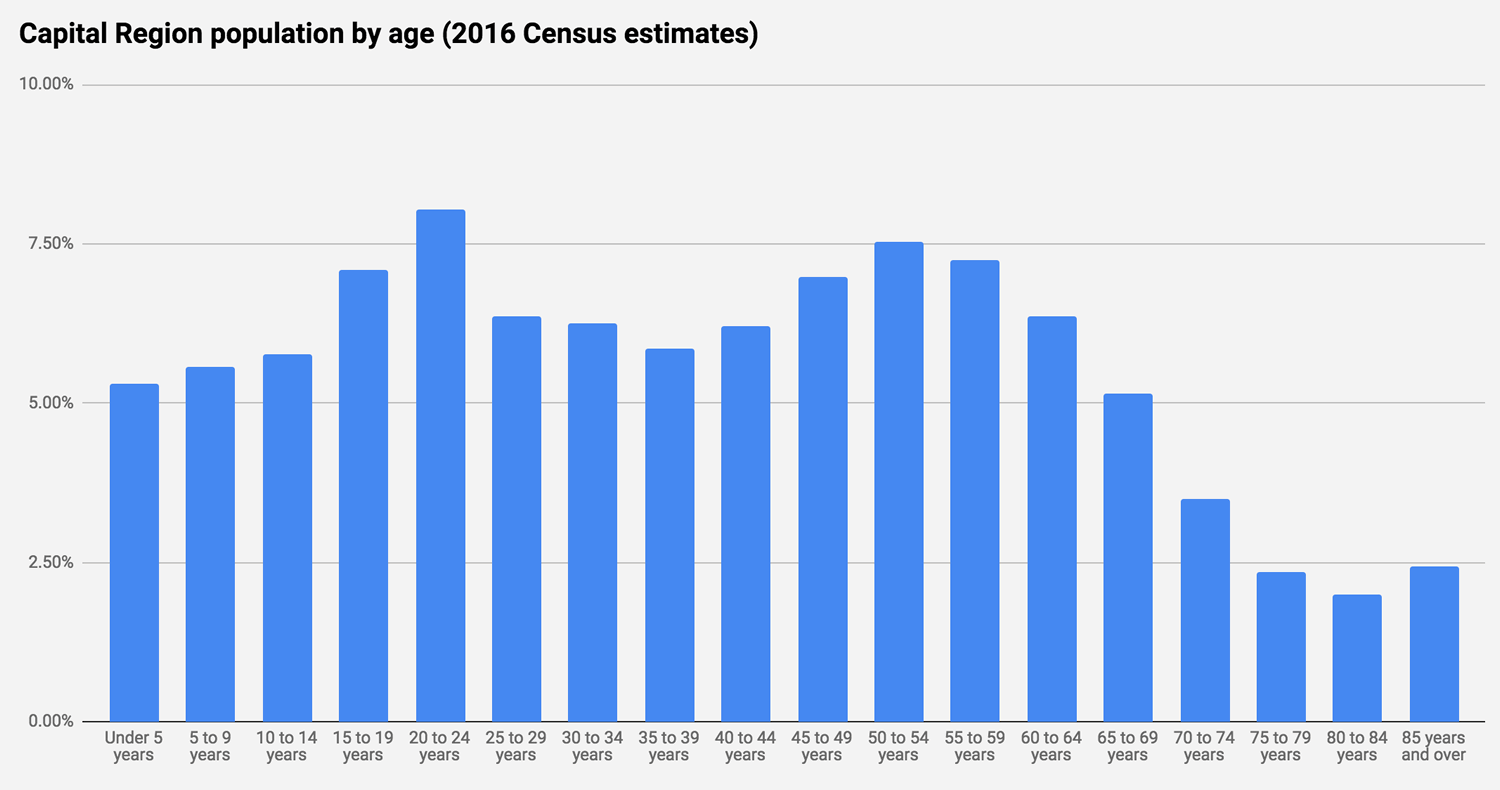 Capital Region population age distribution Census ACS 2016