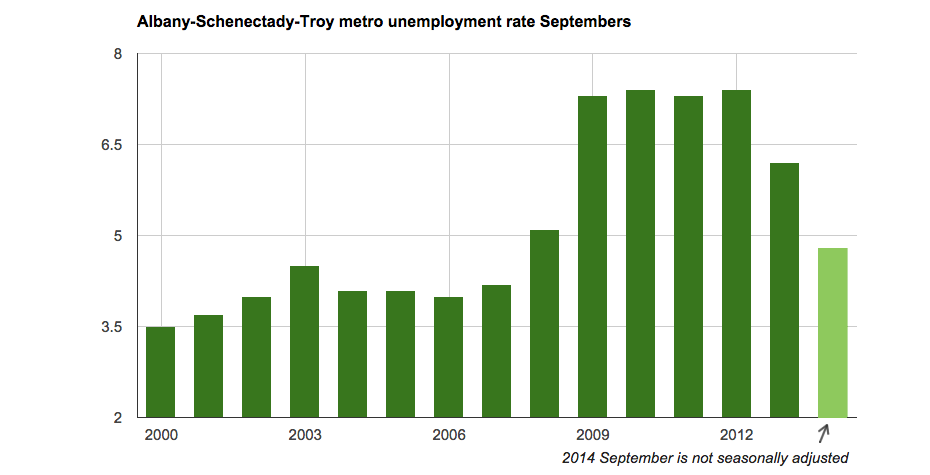Capital_Region_unemployment_Septembers_2000-2014.png