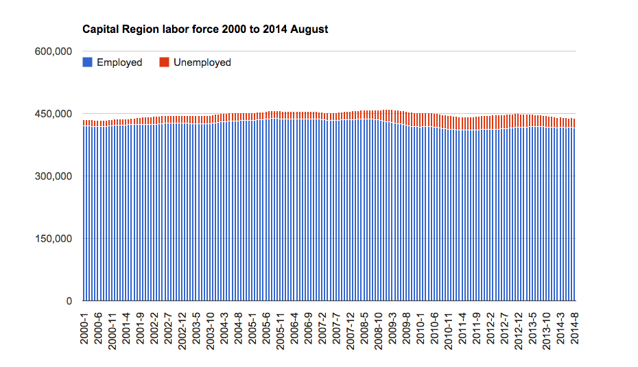 Capital_Region_unemployment_employed_2001-2014_8.png