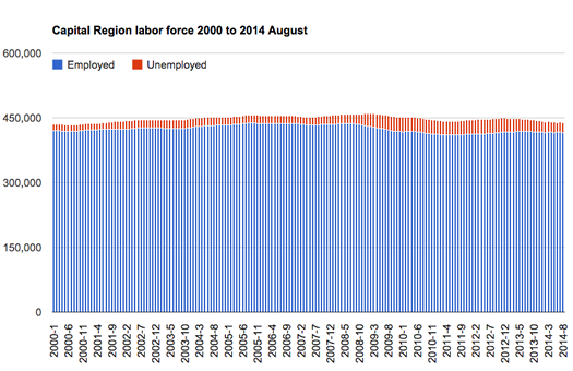 Capital_Region_unemployment_employed_2001-2014_8_cropped.png