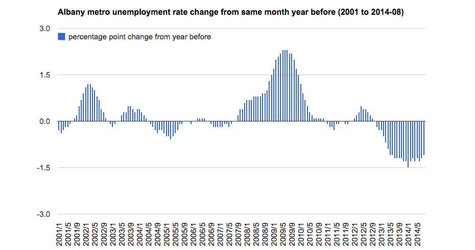 Capital_Region_unemployment_month_change_year_before_2001-2014_8.png