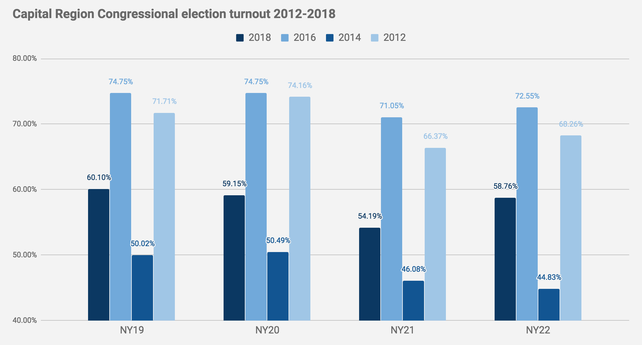 Election2018_Cap_Region_Congress_turnout.png