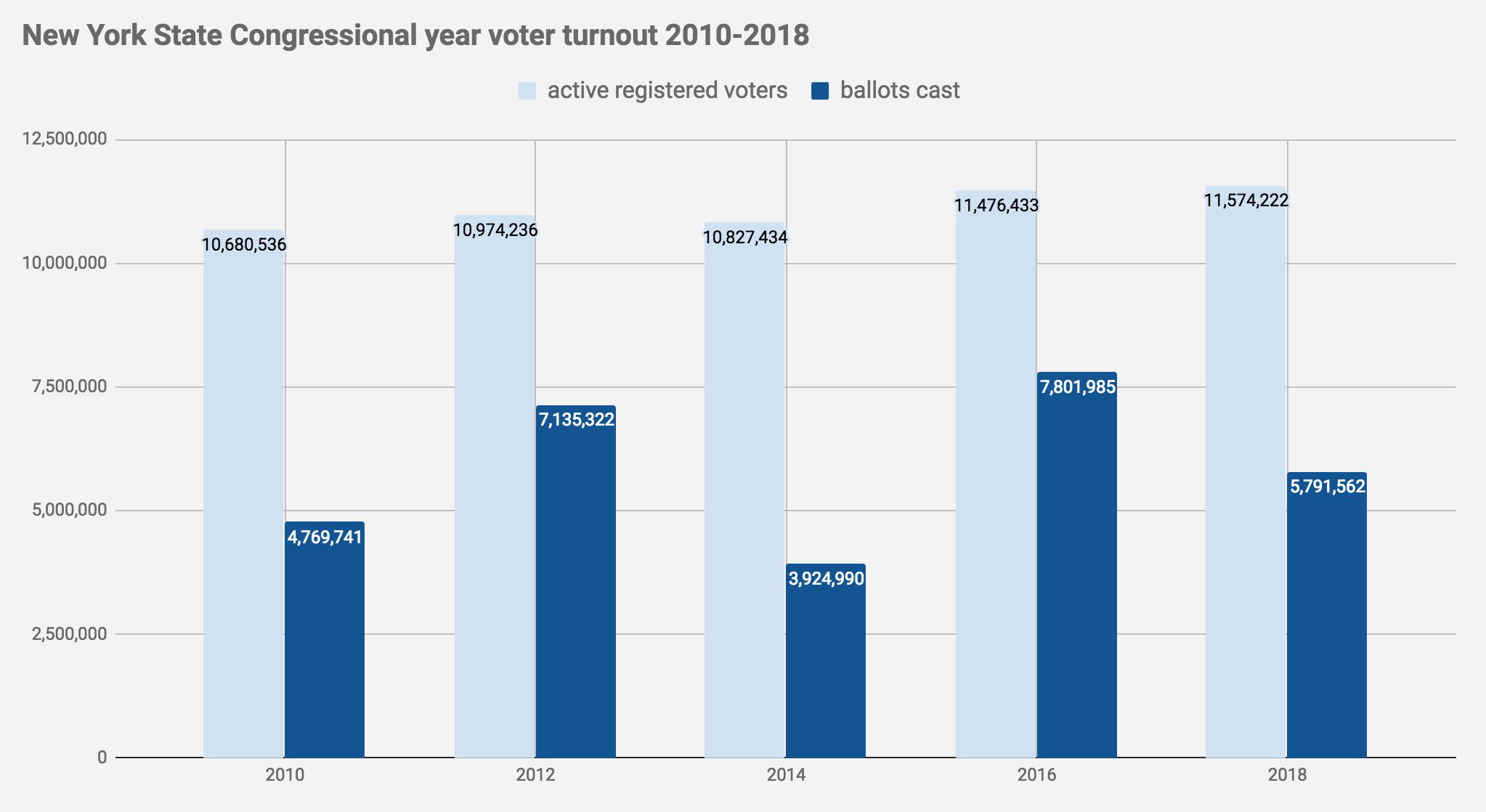 Election2018_NYS_voter_turnout.png