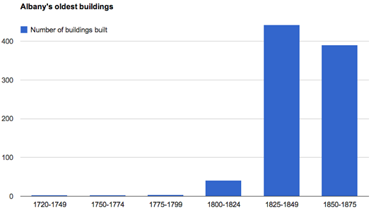 HAF building inventory year built graph